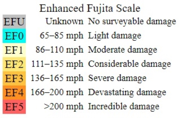 3-column table with EF numbers on left, wind speed in middle, and destruction level on right.
