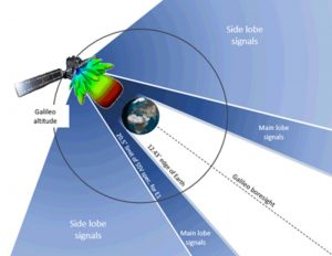 The Galileo satellite constellation is illustrated with main lobe signals facing Earth and side lobe signals reaching past it.