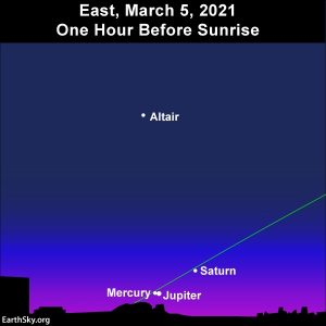 Chart: 2 planets very close next to horizon, one higher, slanted ecliptic line.