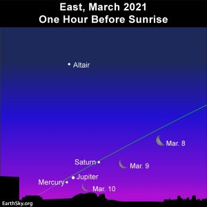 Chart: Planets along slanted ecliptic line near 3 positions of crescent moon.