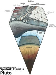 Triangular cross-section view of a planetary interior, with text annotations on white background.