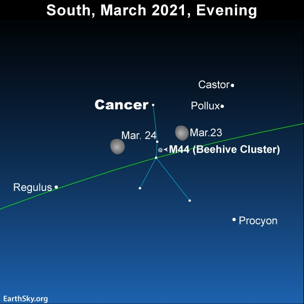 Bright moon puts the constellation Cancer in the spotlight, but out of view, on March 23 and 24, 2021.