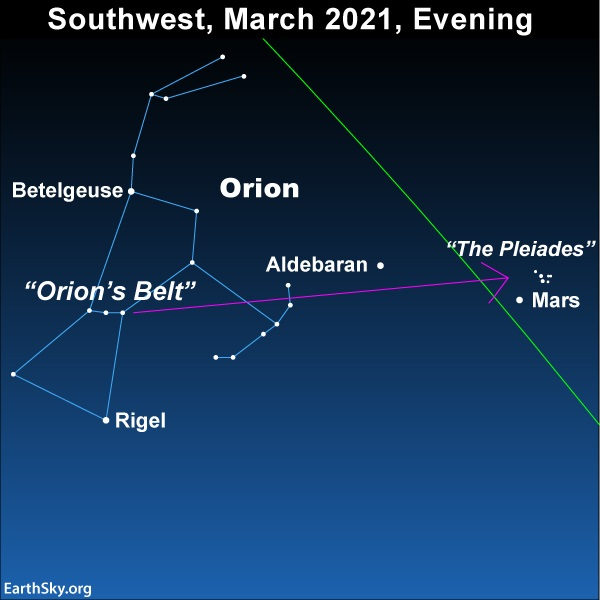 Chart: Arrow from 3 stars of Orion's Belt to Aldebaran and the Pleiades.