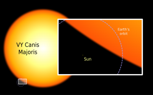 Large orange star with rectangular inset showing tiny dot next to it with text annotations.