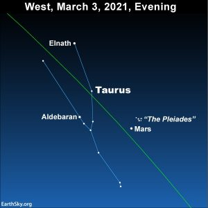 Chart of constellation Taurus with stars, Mars, and Pleiades labeled.