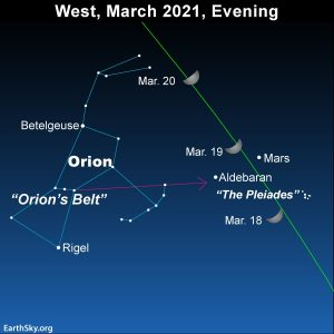 Chart: constellation Orion with Mars, moon, Aldebaran and the Pleiades labeled.