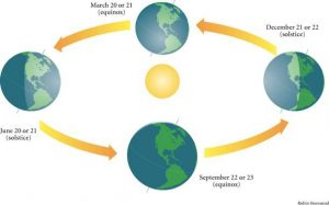 Diagram with drawings of Earth in four positions around its orbit, representing equinoxes and solstices.