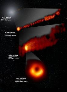 3 images in orange/yellow depicting a supermassive black hole and its jets, and one image on top of these in white. Labels in white text on top of a starry background.