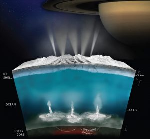 Cross-section view of an ocean under a layer of ice, with hydrothermal vents and geysers, and a ringed planet in the background.