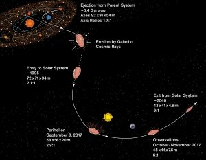 Diagram of small oblong object following a dotted trajectory, sun, Earth, stars and text annotations.