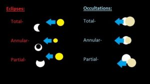Various ways that Jupiter's moons can eclipse or occult one another.