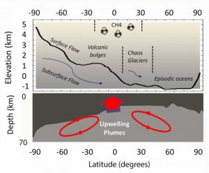 Diagram of Martian land types with diagram of upwelling.