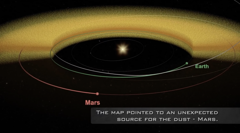 A thick ring of orange dust, superimposed on the orbits of Earth and Mars in oblique diagram of solar system.
