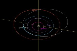 Orbits of planets in the inner solar system.