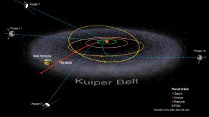 Diagram: planetary orbits, with fuzzy ring (Kuiper Belt), and lines showing paths of distant spacecraft.