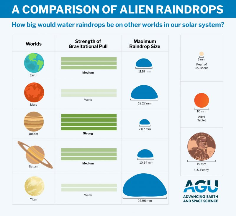 Graph comparing raindrop size on the planets.