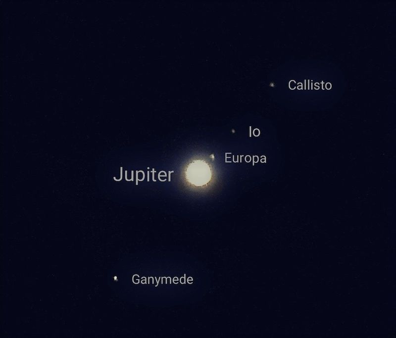 How to see Jupiter's moons: Bright yellowish planet Jupiter in center, with 4 bright dots in a diagonal line, all labeled.