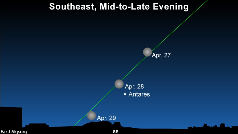 Chart: 3 positions of moon and the bright star Antares with slanted green line of ecliptic.