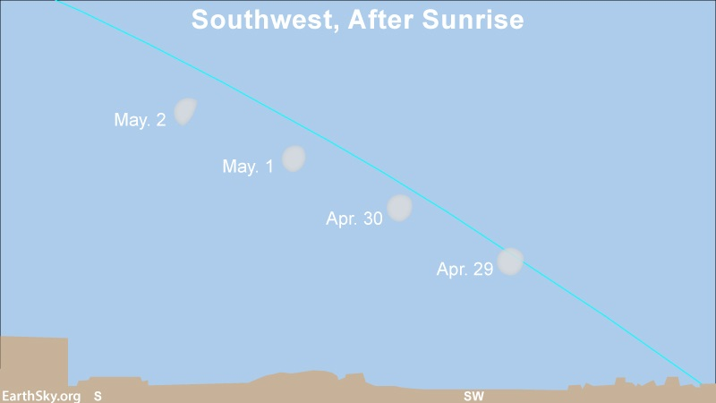 Diagram: 4 positions of moon in the southwest daytime sky with slanted ecliptic line.