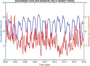 Graph with red and blue lines roughly negatively correlated.