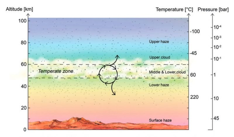 Diagram of differently colored horizontal layers of atmosphere, with arrows, lines and labels.