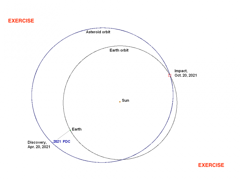 Fictional graphic showing the orbit of Earth and an asteroid, about to imapct.