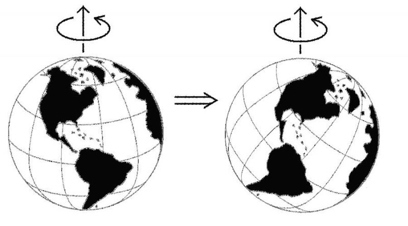 Diagram: two Earths with axis different in each one.