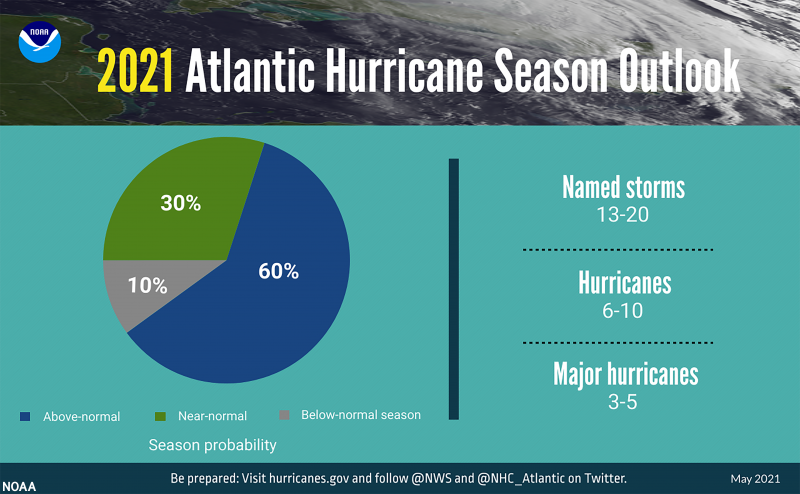 Pie chart of different kinds of tropical storms.