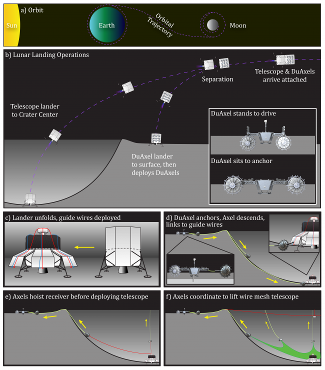 Cartoon boxes showing deployment landers and also rovers moving around the crater.