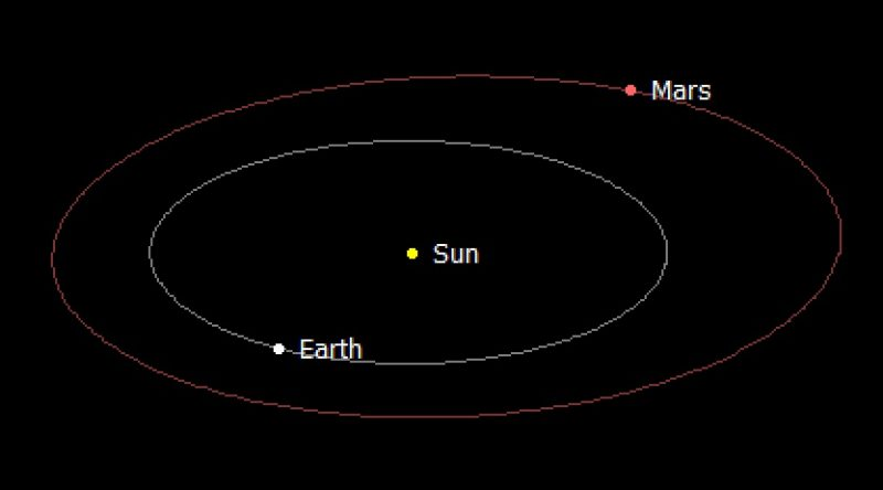 Chart showing Earth and Mars on opposite sides of the sun.