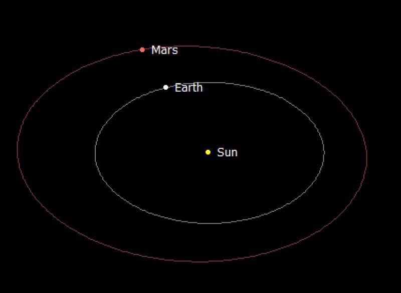 Chart showing Earth passing between the sun and Mars.