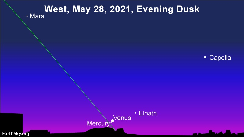 Conjunction of Mercury and Venus low in the west after sunset.