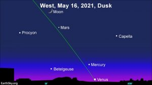 Moon and three planets - Mercury, Venus and Mars - after sunset May 16.