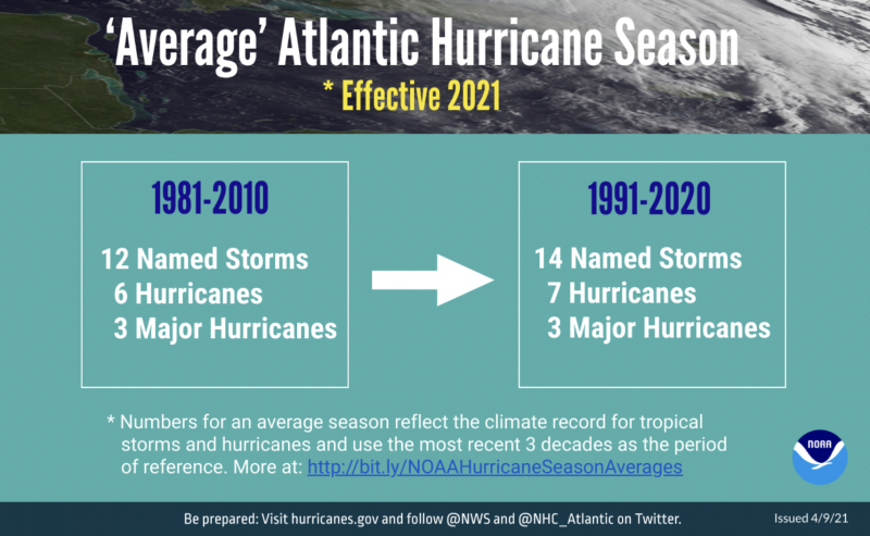 Poster showing average numbers for previous 30-year period on left and latest one on right.