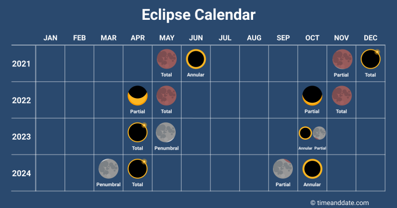 Chart of months and years with diagrams of eclipses in some months.
