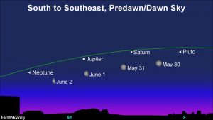 Chart of the waning moon passing 4 morning planets in late May and early June 2021.