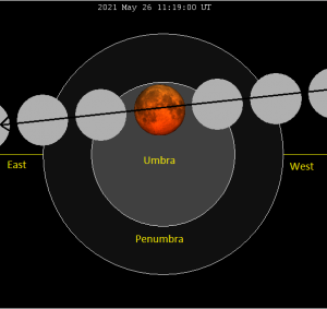 Moon's path through Earth's shadow on May 26, 2021.