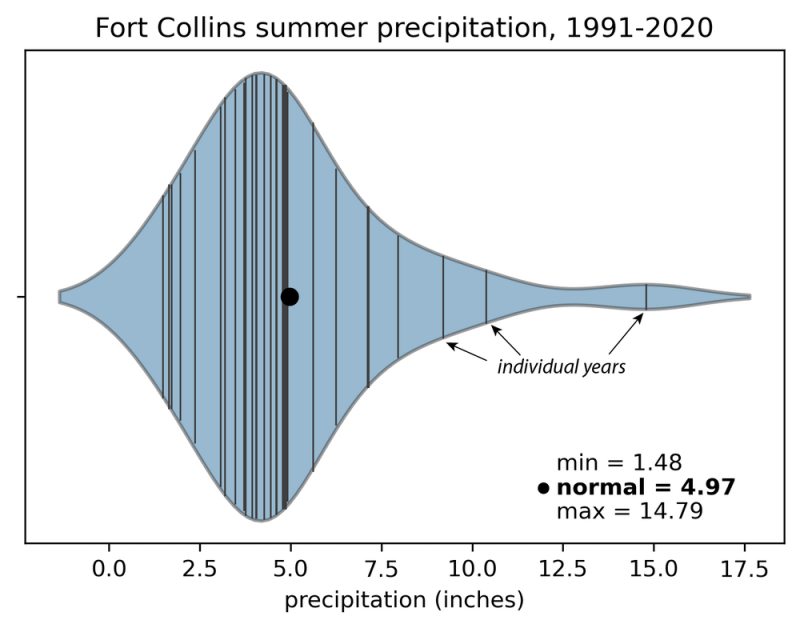 Graph showing that average summer precipitation in Fort Collins, Colorado, can vary by a factor of 10 from year to year.