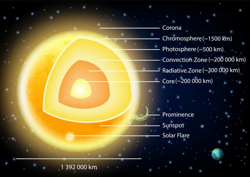 Cutaway diagram of the layers of the sun.