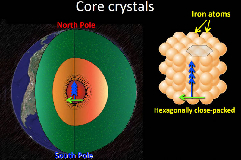 Cross-section view of Earth's core and a group of tightly-packed small spheres, with text annotations.