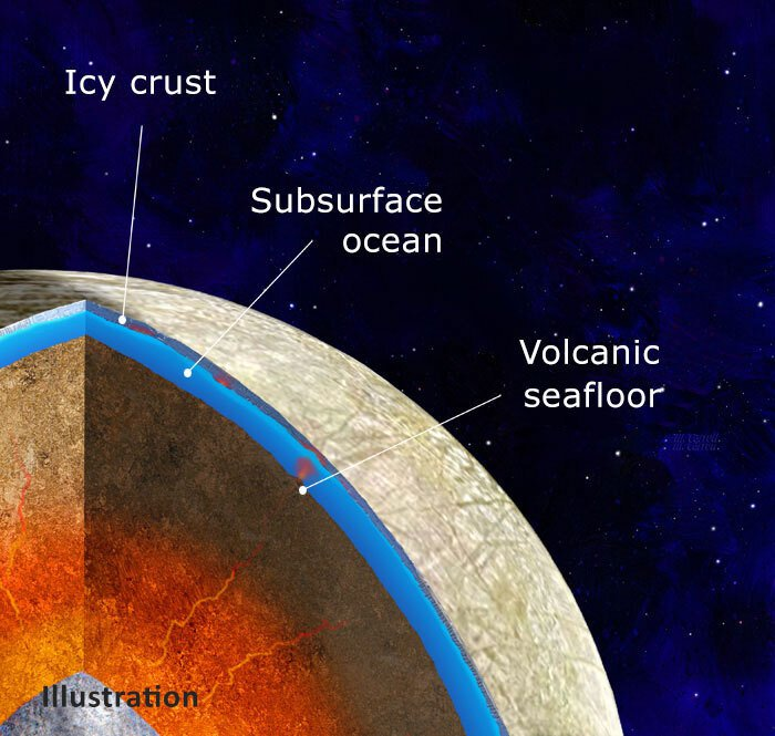 Cutaway of Europa with crust, water layer with active seafloor volcanoes, and red interior.