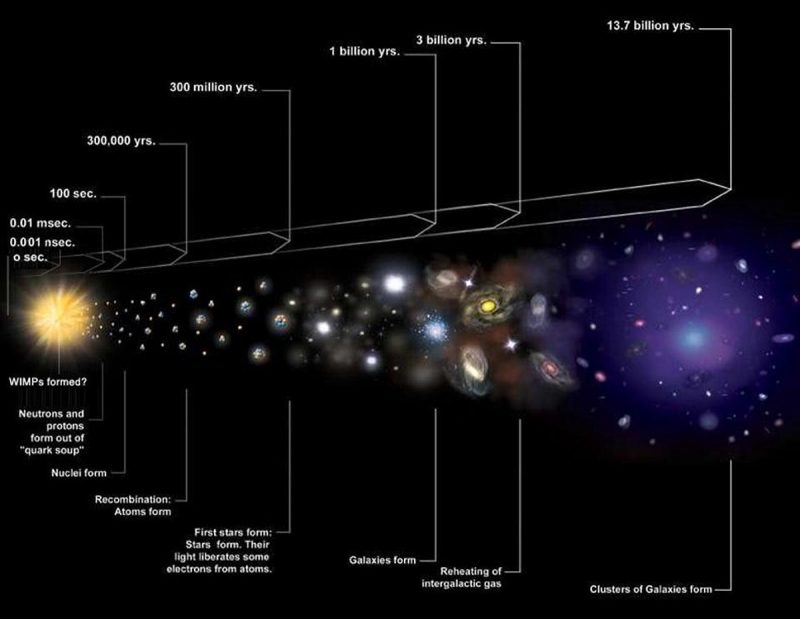 Long cone-like diagram with explosion on narrow end and galaxies forming toward other end, with labels.