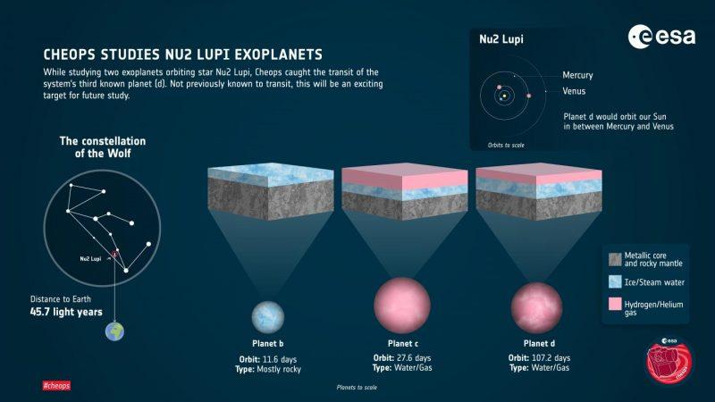 Diagrama de tamaños y composiciones planetarias.