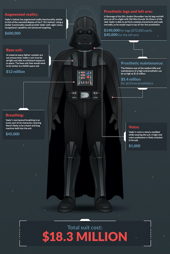 The Shade Station appraises Darth Vader's suit at $18.3 million U.S. dollars.