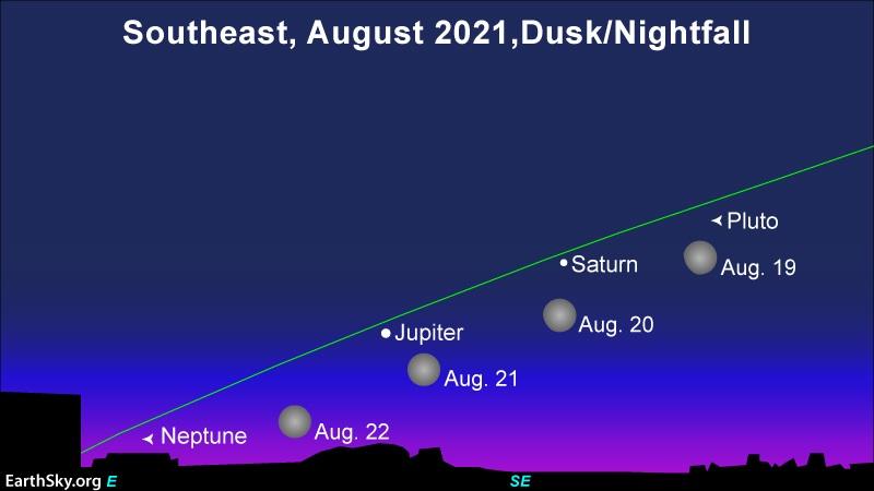 Grafik bintang menunjukkan malam 19-22 Agustus 2021, dengan 4 posisi bulan di dekat Jupiter dan Saturnus.