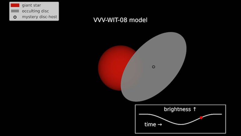 Red sphere with large gray oval partly in front of it with brightness graph.