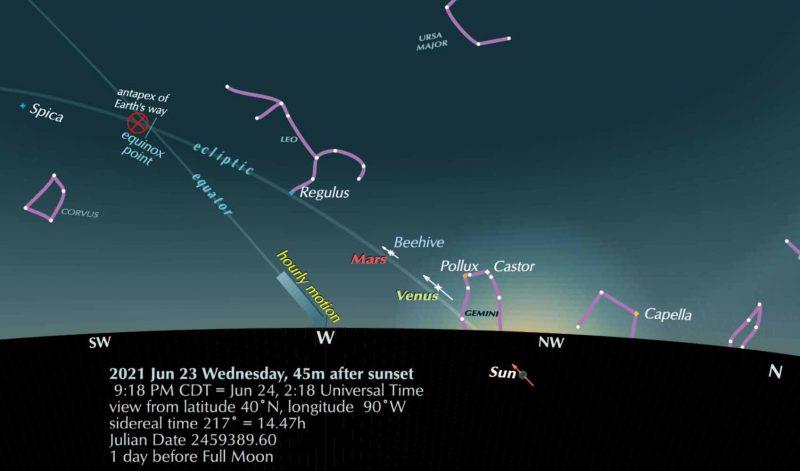 Sky chart showing June 23, 2021 evening sky, facing west.