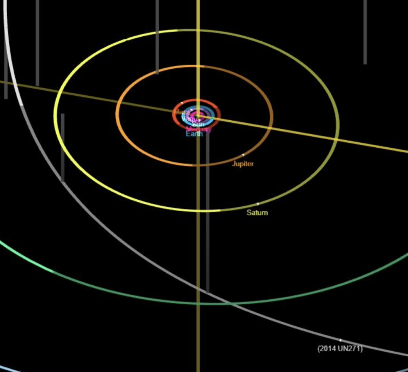 Curved lines showing solar system plus arc of new mega comet by Saturn's orbit.