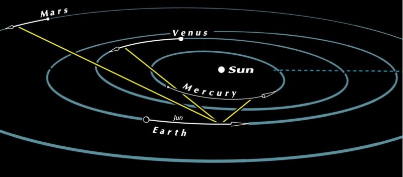 Chart showing the inner solar system in June, 2021.