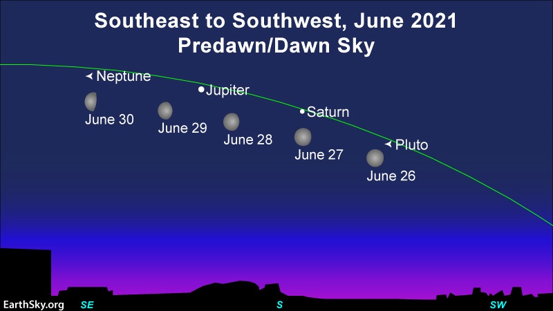 Chart of the moon and morning planets for June 2021.